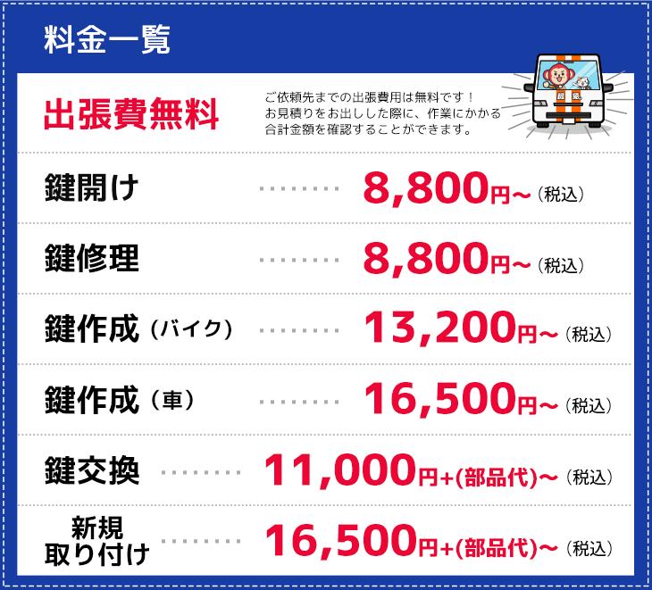 大阪市北区の作業料金